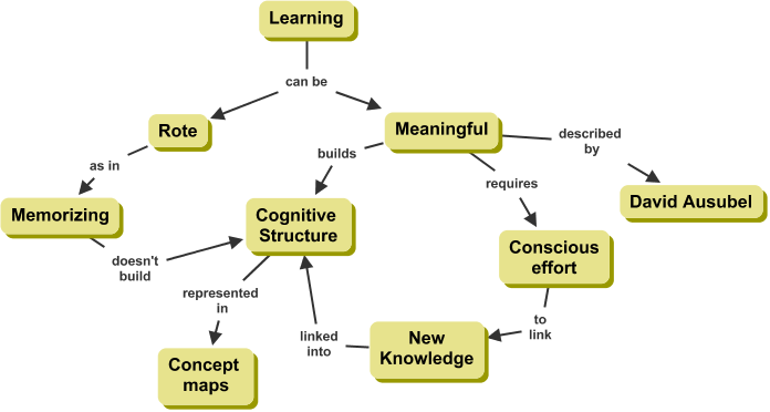 theories on how people learn A learning theory is a tool, used to try and explain and decribe how and why  people learn usually they have been tested many times and have.